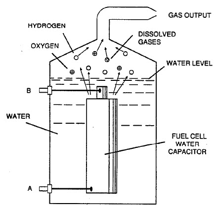 Meyer's water fuel cell
