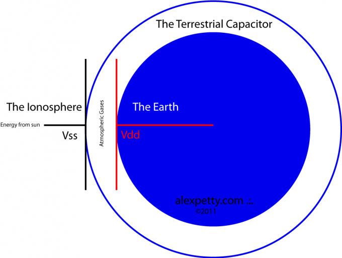 The Radiant Energy Receiver System of Nikola Tesla ...