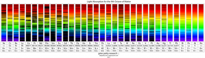 The Periodic Table of Light