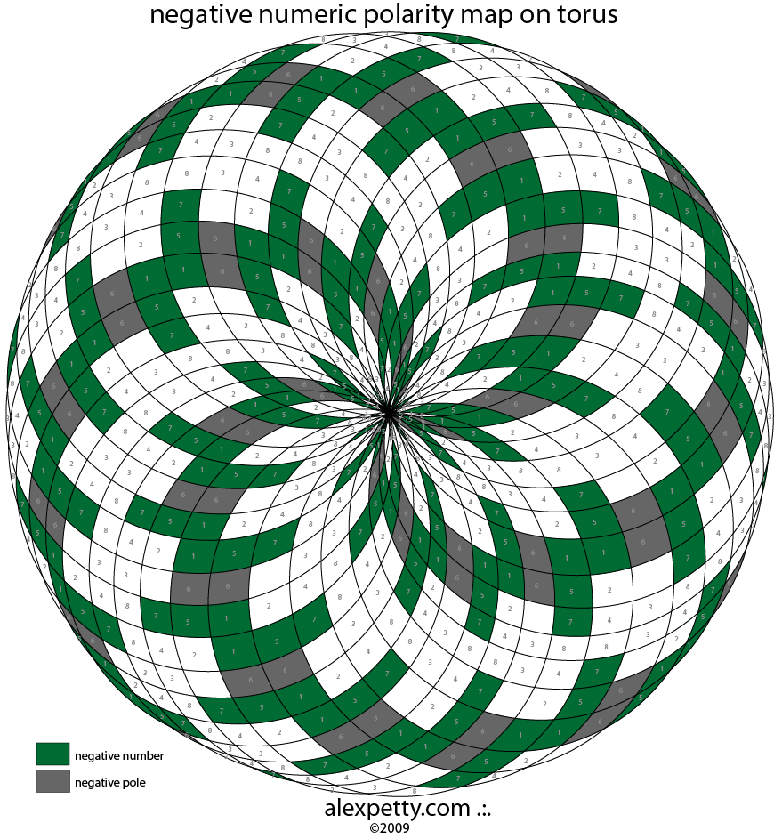 Comparison of Numeric Polarity with a Pyramid and Torus